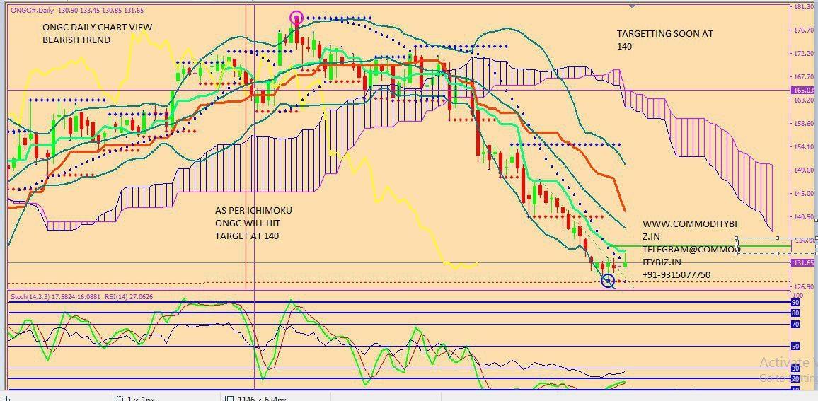 ONGC - chart - 310711