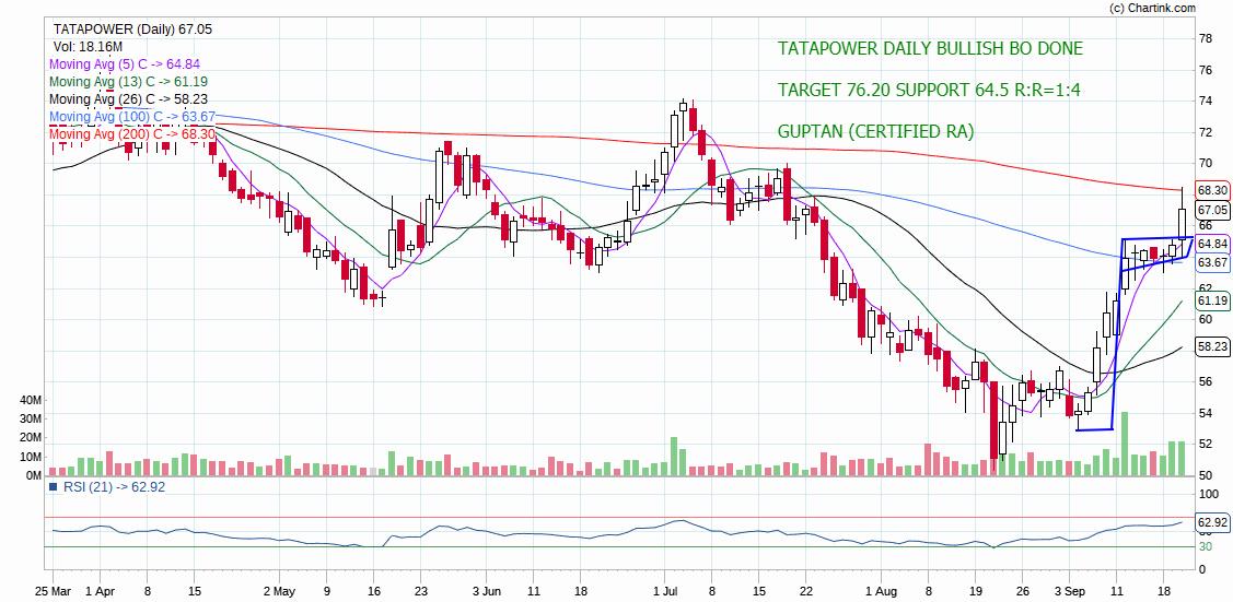 TATAPOWER - chart - 370195