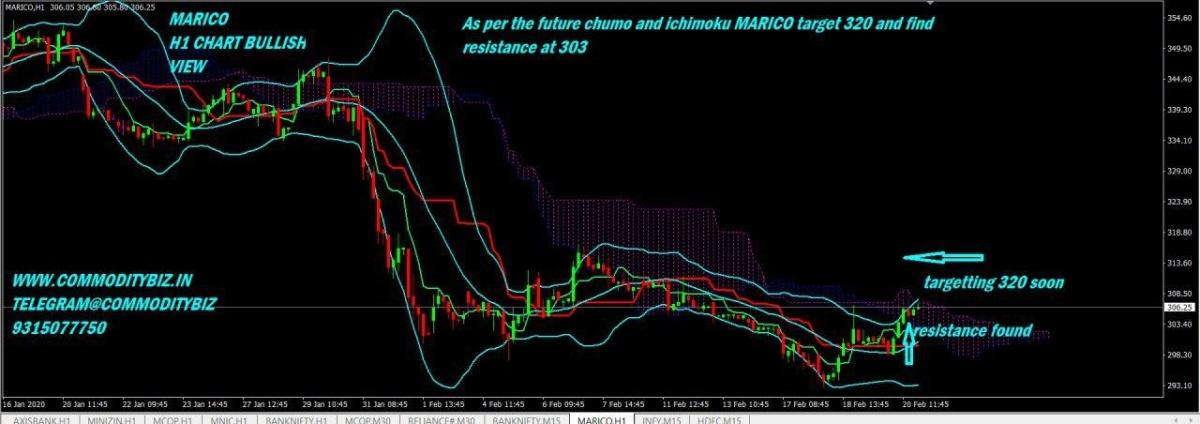 MARICO - chart - 615744