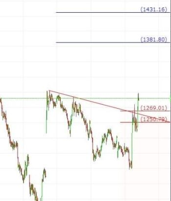 RELIANCE - chart - 374051