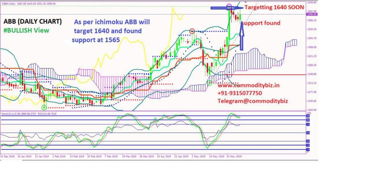 ABB - chart - 207120