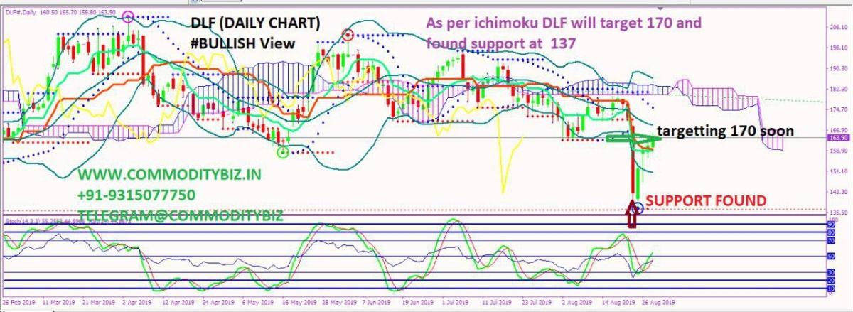 DLF - chart - 331972