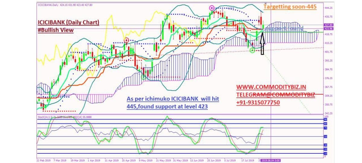 ICICIBANK - chart - 293529