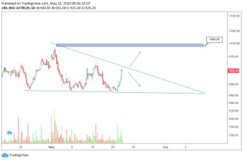 UBL - chart - 819492