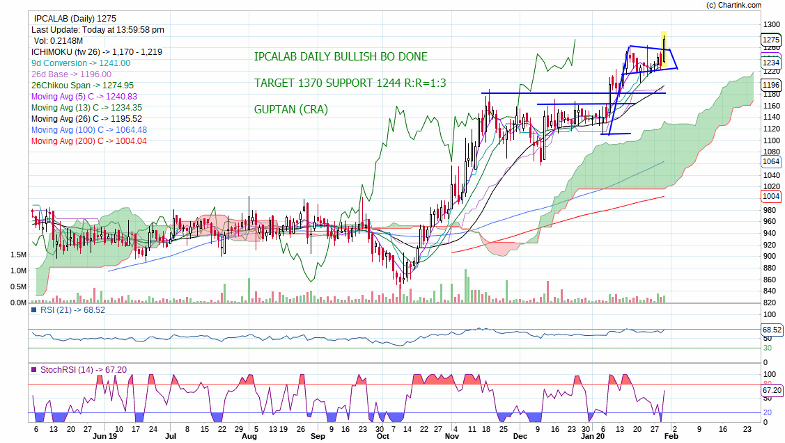IPCALAB - chart - 568230