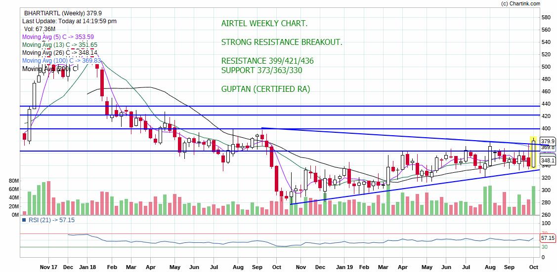 BHARTIARTL - chart - 395367