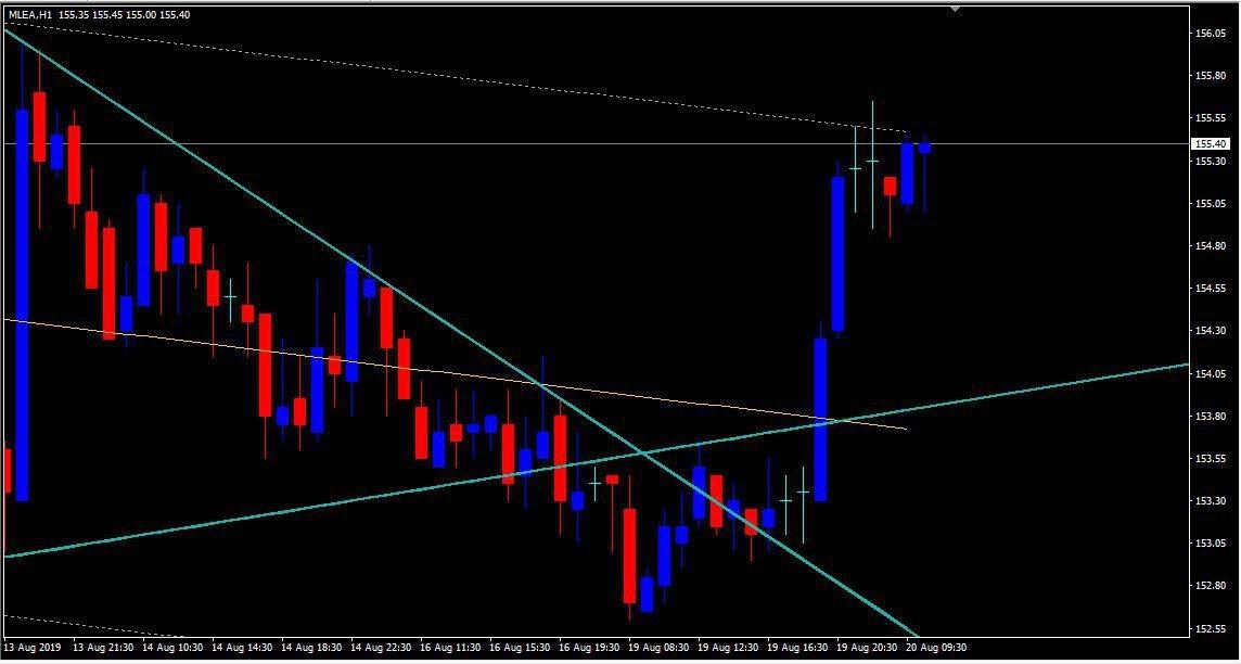 MCX:LEAD - chart - 318831