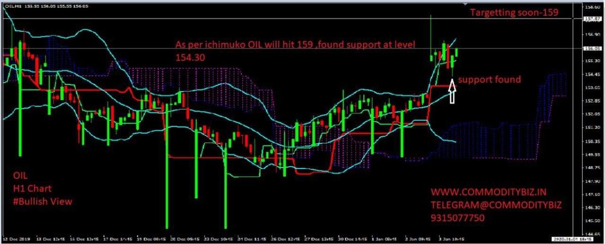 OIL - chart - 513191