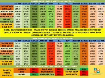 MCX:CRUDEOIL - chart - 4045107