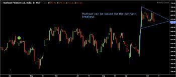 MUTHOOTFIN - chart - 396372