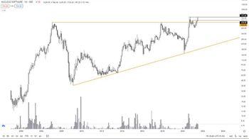 NUCLEUS - chart - 3742932