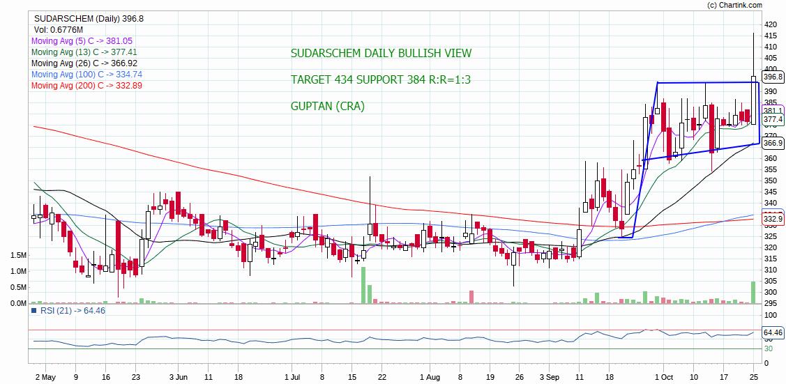 SUDARSCHEM - chart - 414567