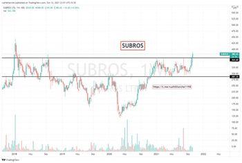 SUBROS - chart - 5216320