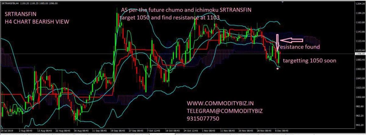 SRTRANSFIN - chart - 473733