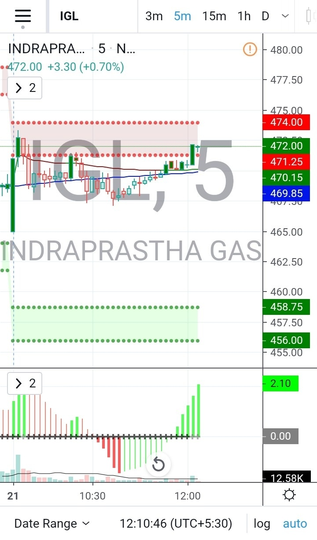 IGL - chart - 546016