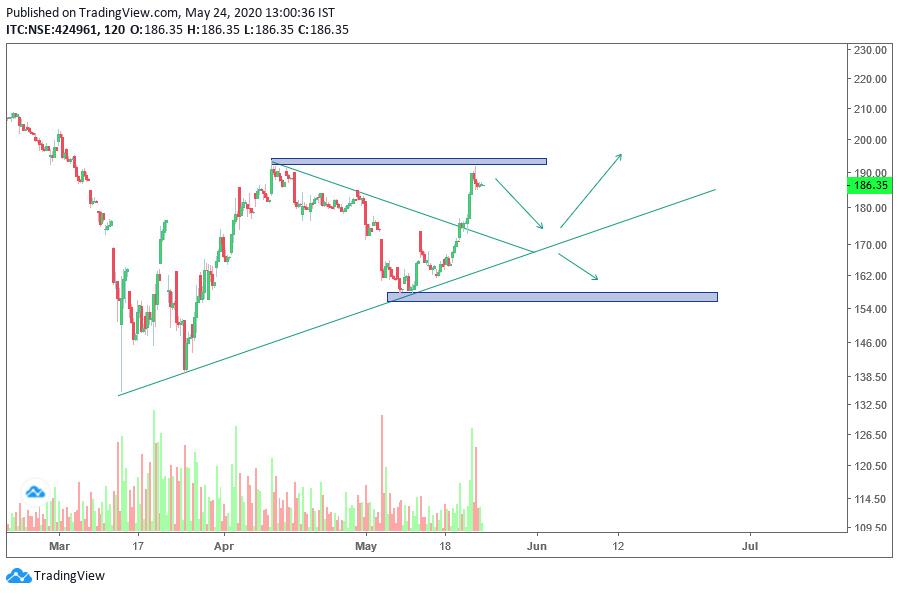 ITC - chart - 824366