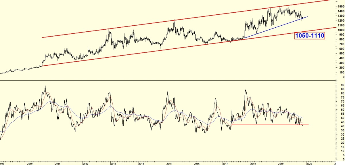 UBL - chart - 446744