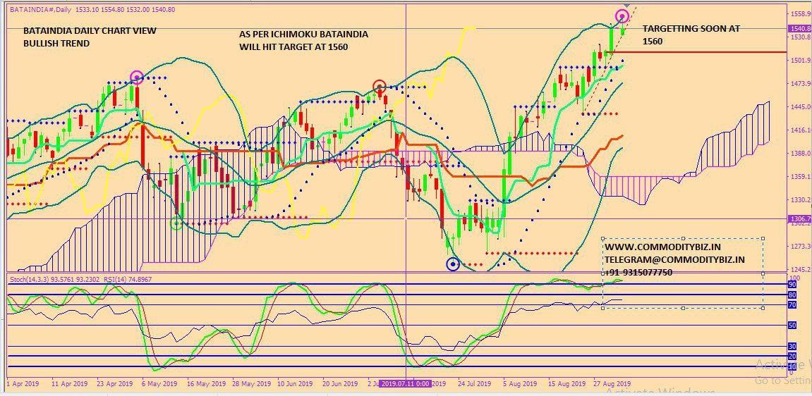 BATAINDIA - chart - 339482