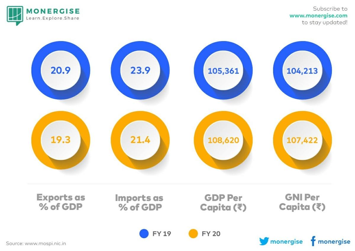 Macro Economy - 864995