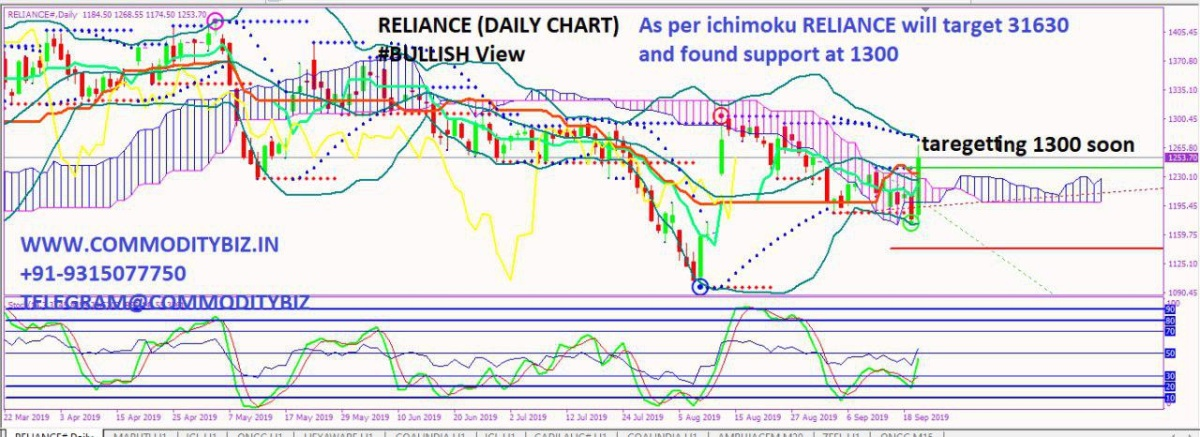 RELIANCE - chart - 370203