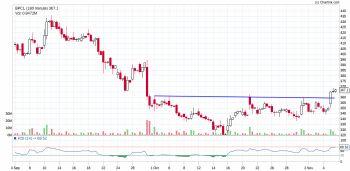 BPCL - chart - 1595117
