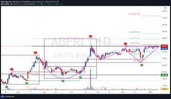 ABFRL - chart - 1919256