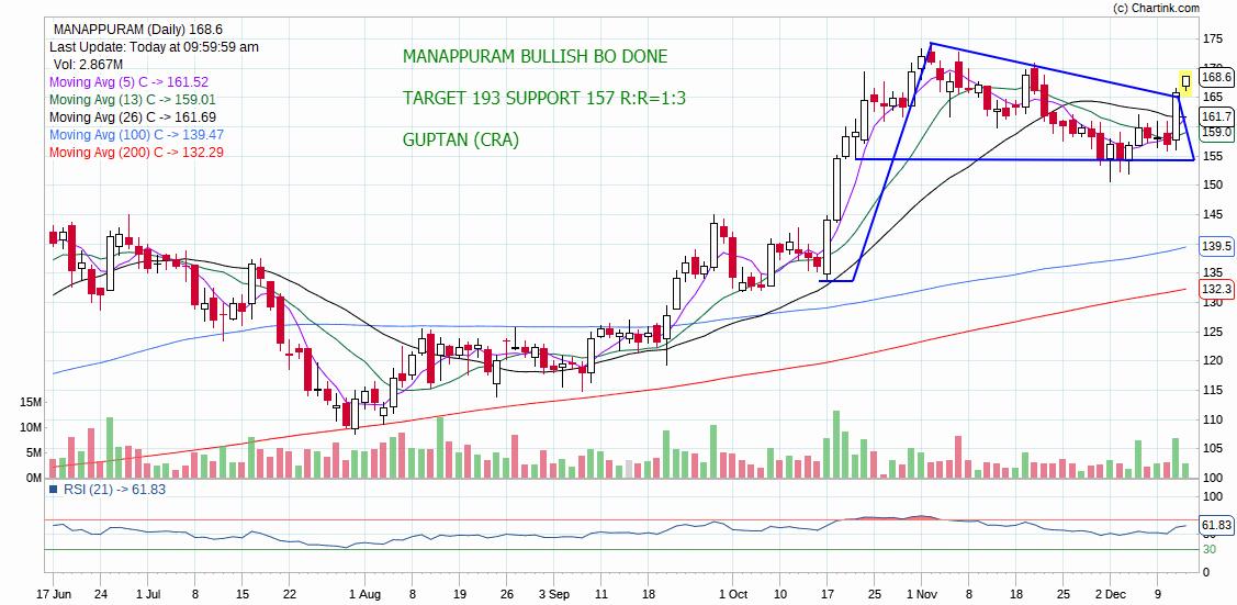 MANAPPURAM - chart - 478589
