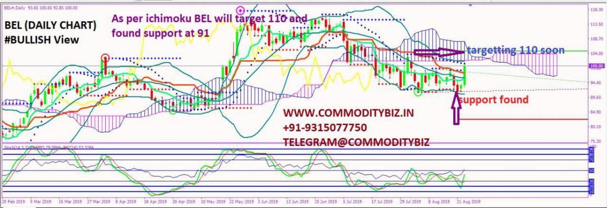 BEL - chart - 324937