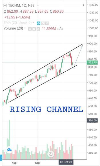 TECHM - chart - 1490061