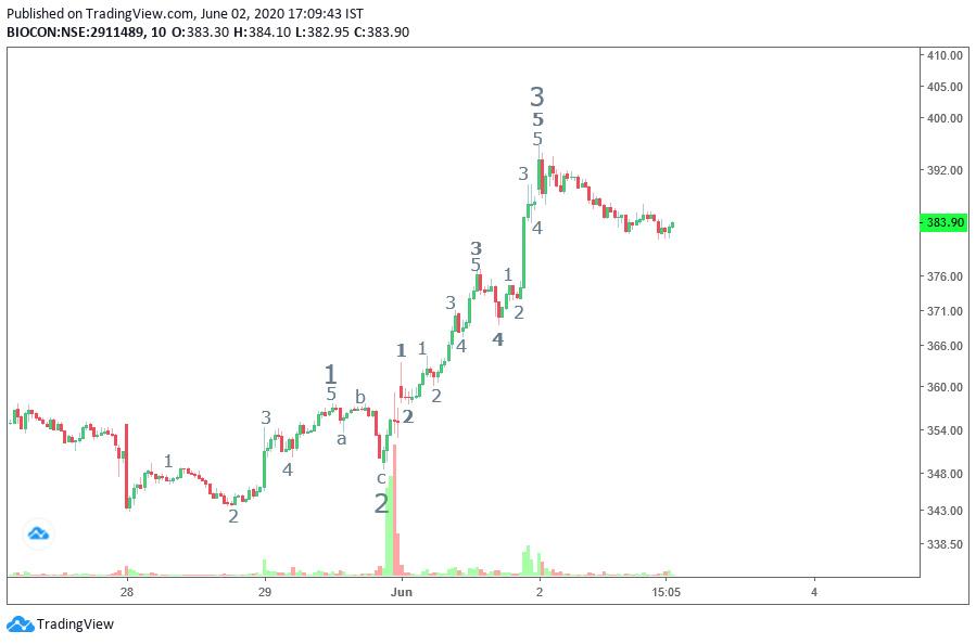 BIOCON - chart - 853644