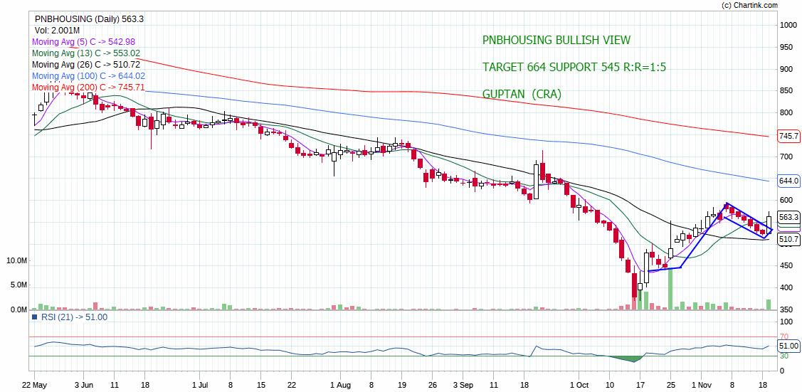 PNBHOUSING - chart - 445775