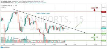 ADANIPORTS - chart - 1101756