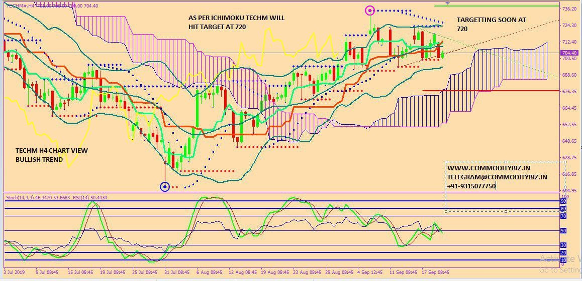 TECHM - chart - 367160