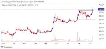 DOLLAR - chart - 4558967