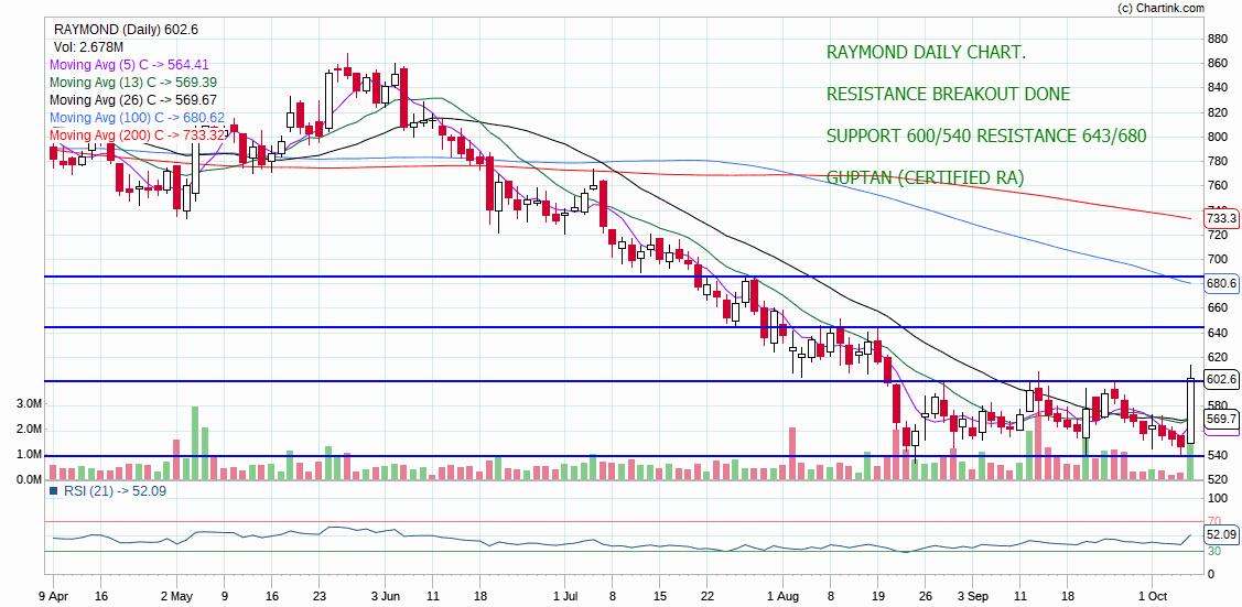 RAYMOND - chart - 392033