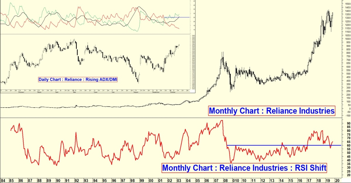 RELIANCE - chart - 402489