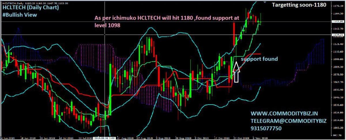 HCLTECH - chart - 431846