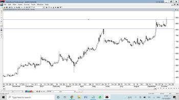 AMRUTANJAN - chart - 5260025