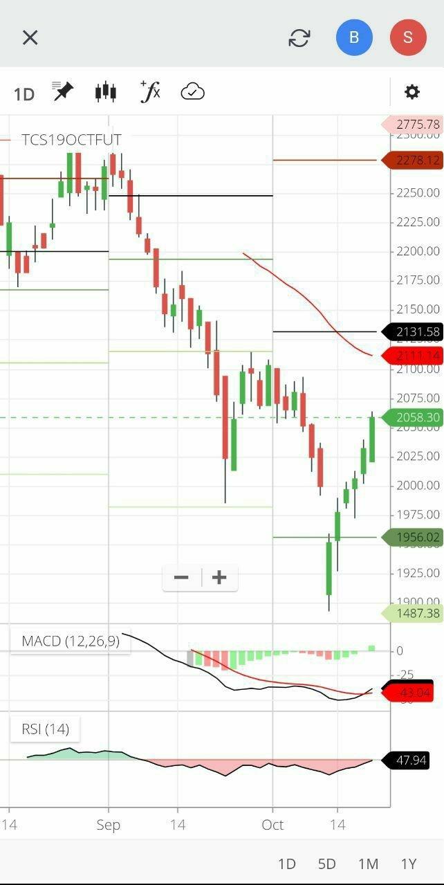 TCS - chart - 406096