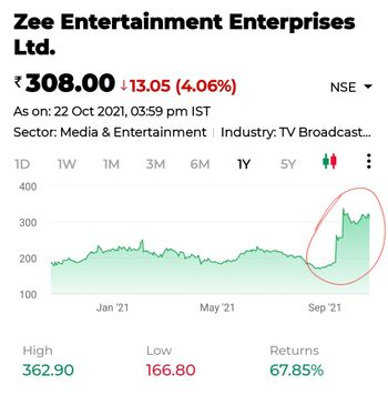 ZEEL - chart - 5449611