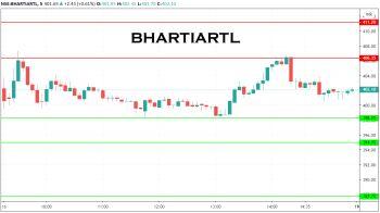 BHARTIARTL - chart - 1489776