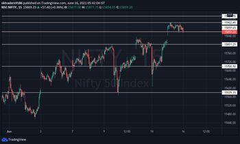 IDX:NIFTY 50 - chart - 3497618