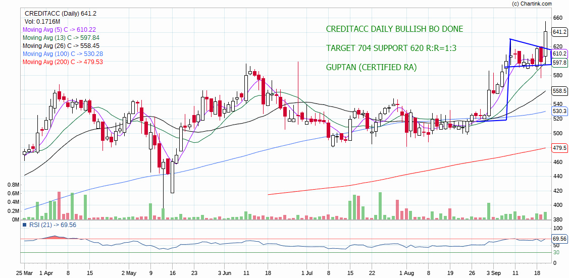 CREDITACC - chart - 369947