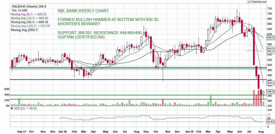 RBLBANK - chart - 315541