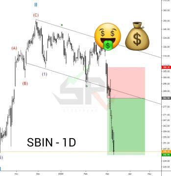 SBIN - chart - 653997