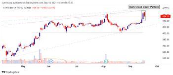 SBIN - chart - 4730222