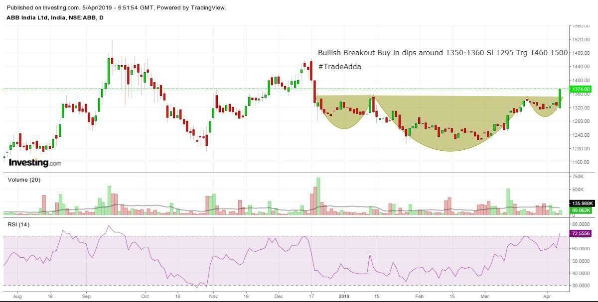 ABB - chart - 161909