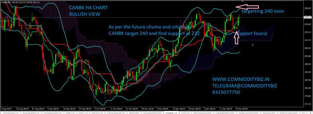 CANBK - chart - 492290
