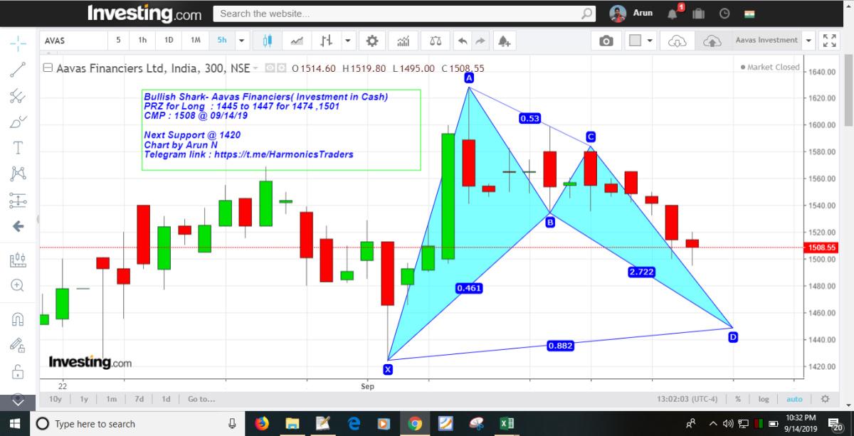AAVAS - chart - 358454