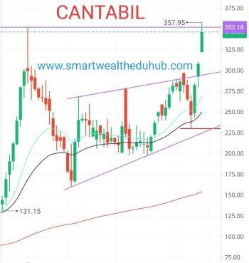 CANTABIL - 606280